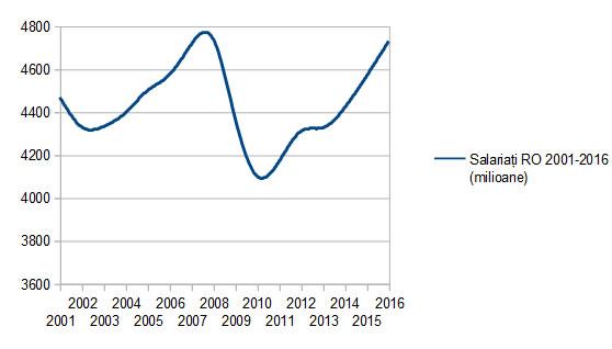 Piața muncii a revenit la cifrele de maxim din 2007